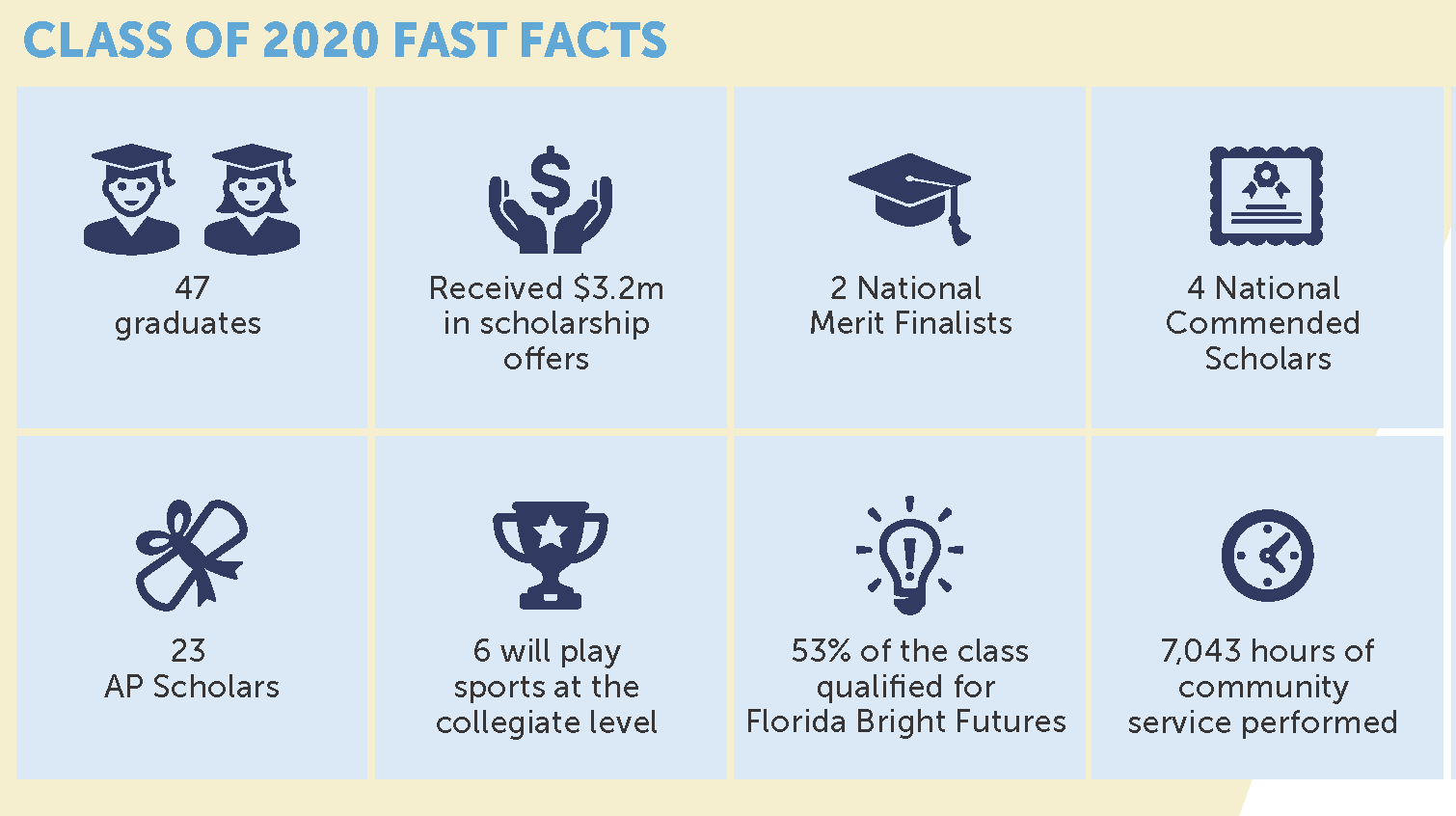 Class of 2020 Fast Facts